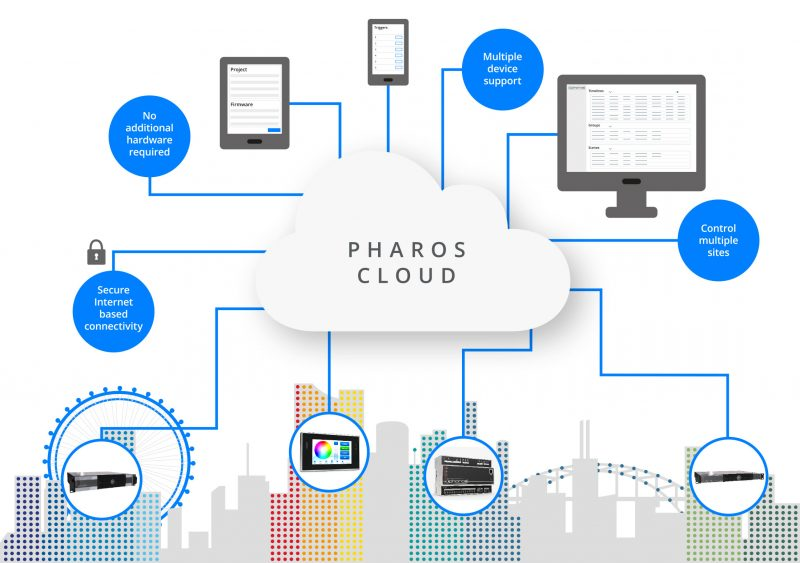 Pharos Cloud Diagram